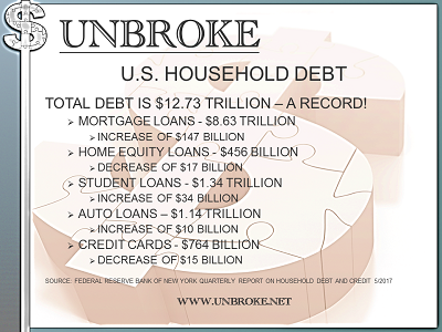 Get UNBROKE - Fed Reserve NY Quarterly Debt Update