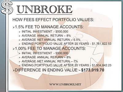 Get UNBROKE - 1.5% Fee vs. 1% Fee on $500,000 at 8% over 20 years