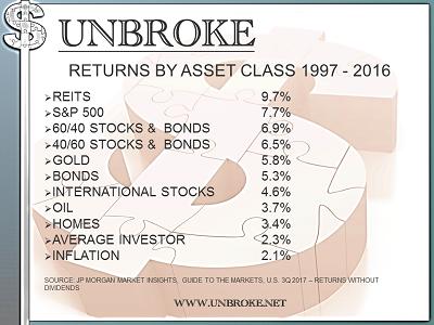 Get UNBROKE - Asset Class Returns 1997 to 2016 - JPM Market Insights 3Q 2017