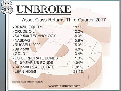 3rd Quarter 2017 Asset Class Returns... Get UNBROKE