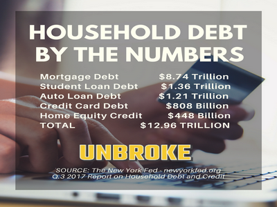 NY Fed Houusehold Debt and Credit Report infographic