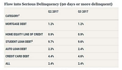 Graphic from the New York Fed shows flow into serious deliquency (90 days or more from Q2 to Q3 of 2017.