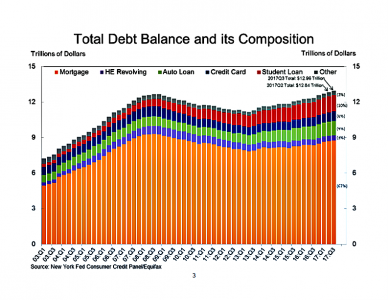 New York fed data shows that mortgage debt is by far the largest category of U.S. household debt.