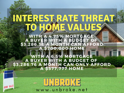 Interest rate threat to home prices infographic