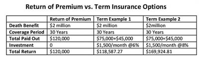 return of premium vs term insurance
