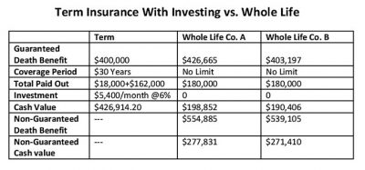 $400,000 term insurance with investing vs whole life