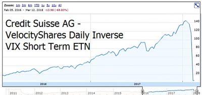 VelocityShares Daily Inverse VIX Short Term ETN Chart